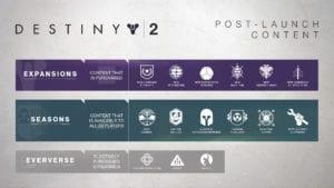 Destiny 2 Content Map